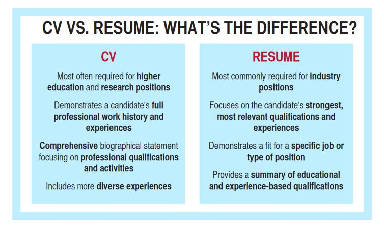 Career Center Curriculum Vitae Career Center
